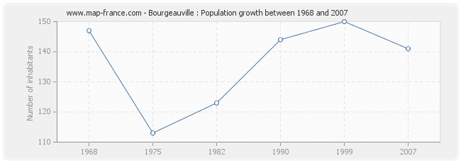 Population Bourgeauville
