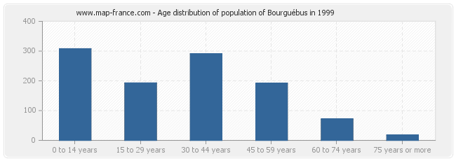 Age distribution of population of Bourguébus in 1999