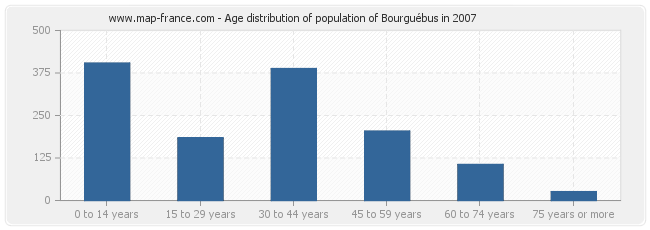 Age distribution of population of Bourguébus in 2007