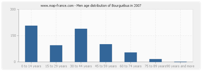 Men age distribution of Bourguébus in 2007