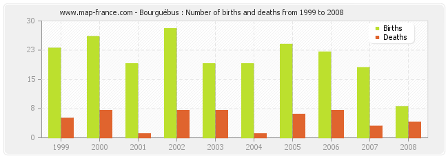 Bourguébus : Number of births and deaths from 1999 to 2008