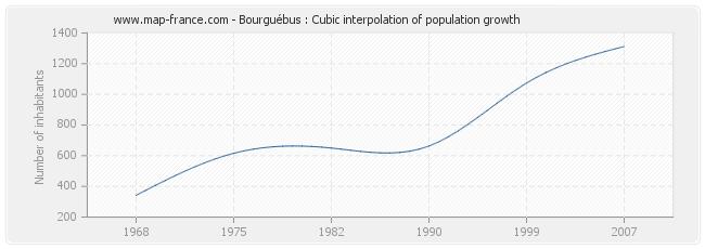 Bourguébus : Cubic interpolation of population growth