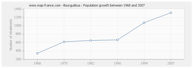 Population Bourguébus