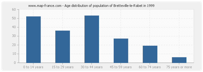 Age distribution of population of Bretteville-le-Rabet in 1999