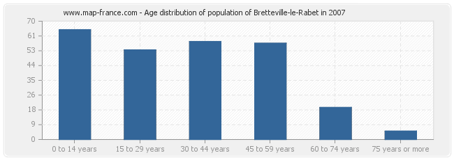 Age distribution of population of Bretteville-le-Rabet in 2007
