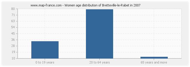 Women age distribution of Bretteville-le-Rabet in 2007