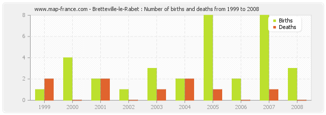 Bretteville-le-Rabet : Number of births and deaths from 1999 to 2008