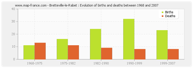 Bretteville-le-Rabet : Evolution of births and deaths between 1968 and 2007