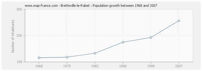 Population Bretteville-le-Rabet