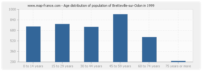 Age distribution of population of Bretteville-sur-Odon in 1999