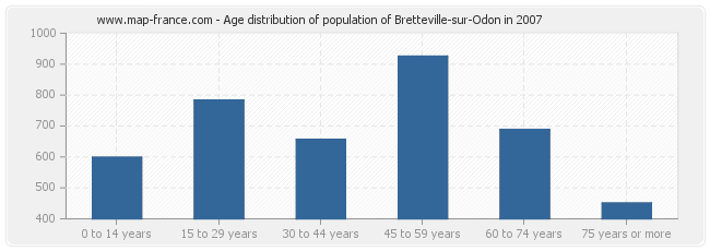 Age distribution of population of Bretteville-sur-Odon in 2007