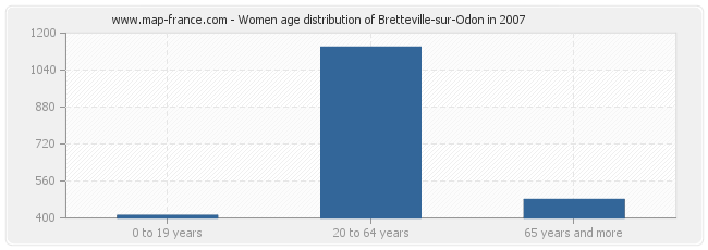 Women age distribution of Bretteville-sur-Odon in 2007
