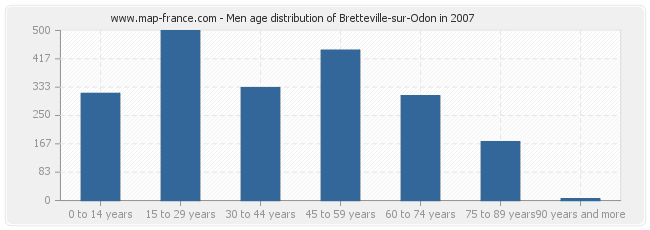 Men age distribution of Bretteville-sur-Odon in 2007