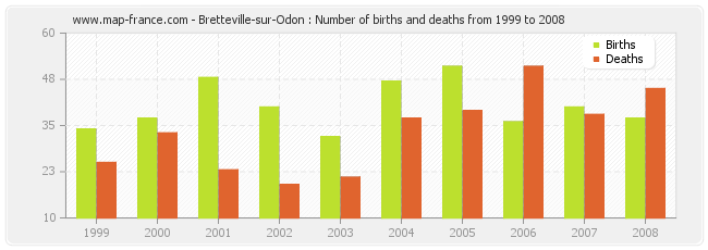 Bretteville-sur-Odon : Number of births and deaths from 1999 to 2008