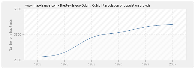 Bretteville-sur-Odon : Cubic interpolation of population growth