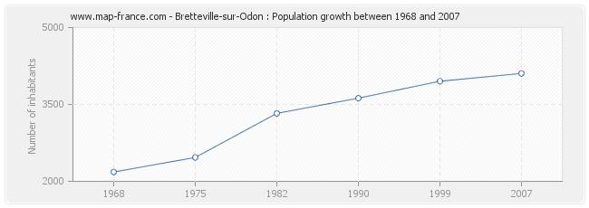Population Bretteville-sur-Odon