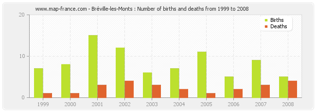 Bréville-les-Monts : Number of births and deaths from 1999 to 2008