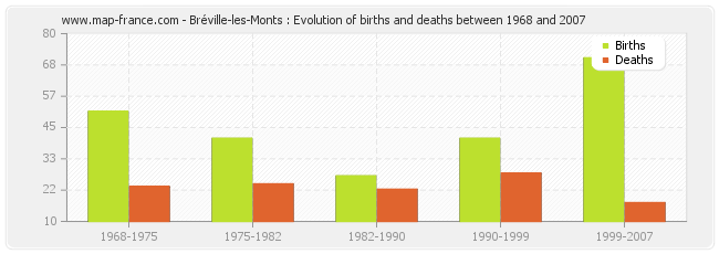 Bréville-les-Monts : Evolution of births and deaths between 1968 and 2007