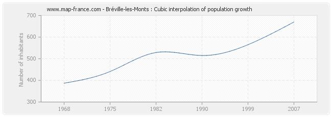 Bréville-les-Monts : Cubic interpolation of population growth