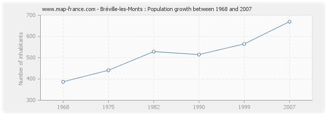 Population Bréville-les-Monts