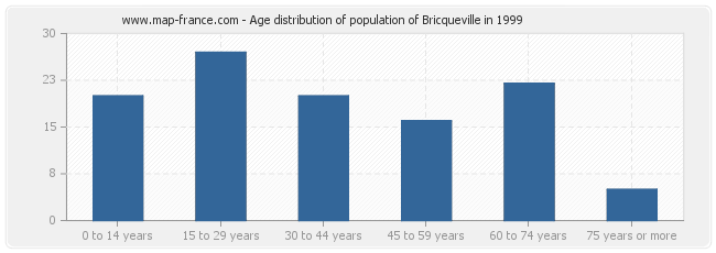 Age distribution of population of Bricqueville in 1999