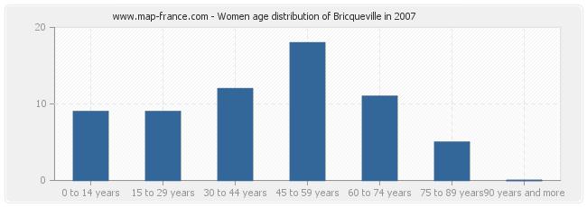 Women age distribution of Bricqueville in 2007