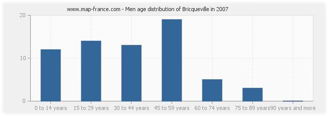 Men age distribution of Bricqueville in 2007