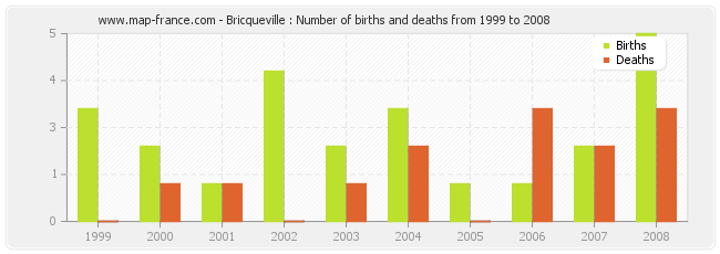 Bricqueville : Number of births and deaths from 1999 to 2008