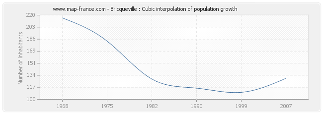 Bricqueville : Cubic interpolation of population growth