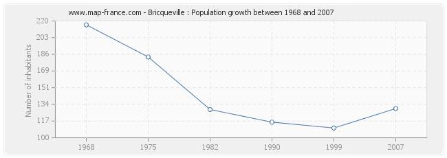 Population Bricqueville