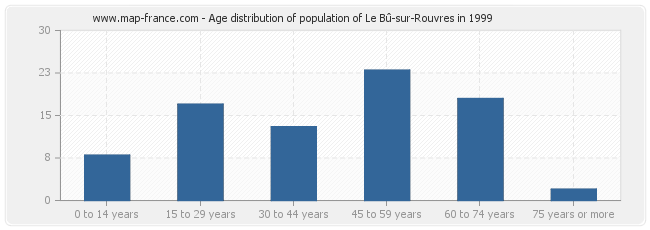 Age distribution of population of Le Bû-sur-Rouvres in 1999