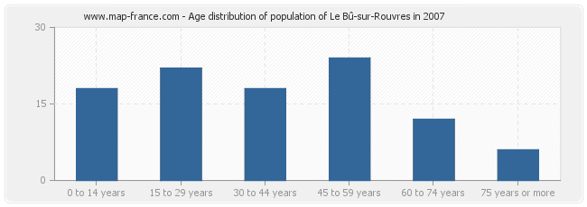 Age distribution of population of Le Bû-sur-Rouvres in 2007