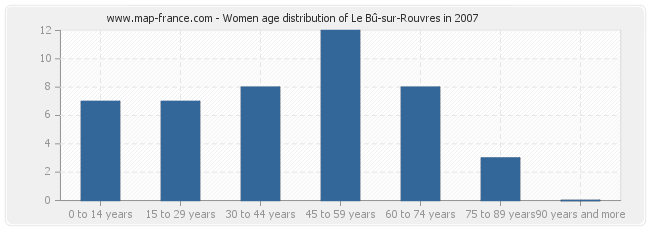 Women age distribution of Le Bû-sur-Rouvres in 2007