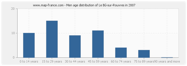 Men age distribution of Le Bû-sur-Rouvres in 2007