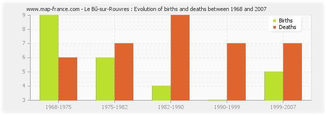 Le Bû-sur-Rouvres : Evolution of births and deaths between 1968 and 2007