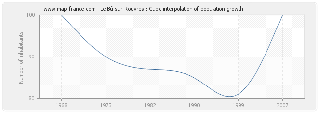 Le Bû-sur-Rouvres : Cubic interpolation of population growth