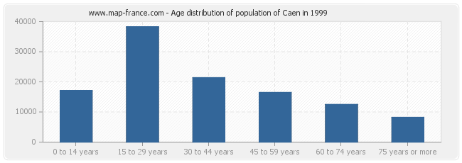 Age distribution of population of Caen in 1999