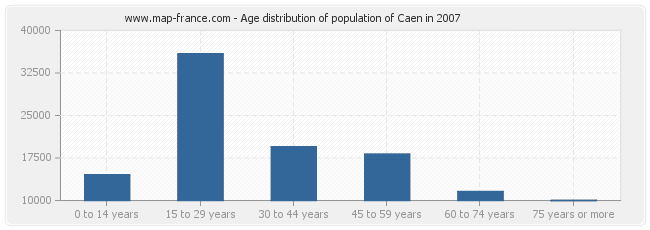 Age distribution of population of Caen in 2007