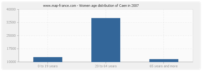 Women age distribution of Caen in 2007