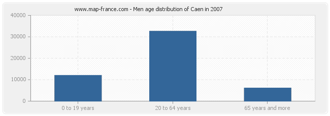 Men age distribution of Caen in 2007