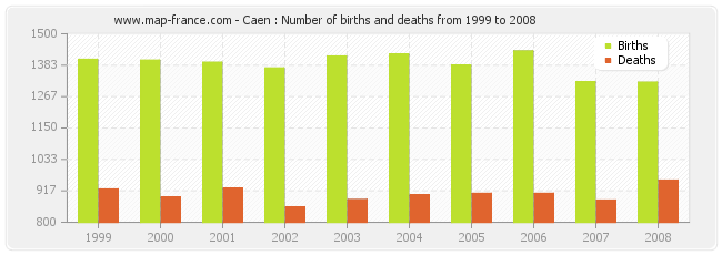 Caen : Number of births and deaths from 1999 to 2008