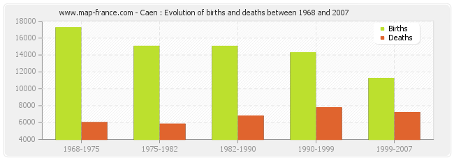 Caen : Evolution of births and deaths between 1968 and 2007