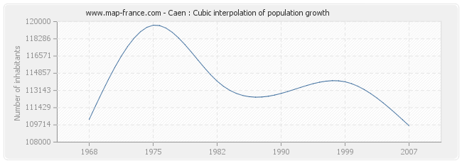 Caen : Cubic interpolation of population growth