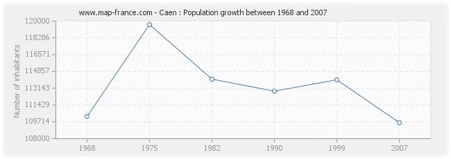 Population Caen
