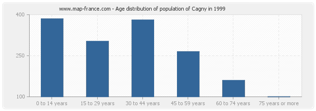 Age distribution of population of Cagny in 1999