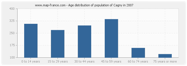 Age distribution of population of Cagny in 2007