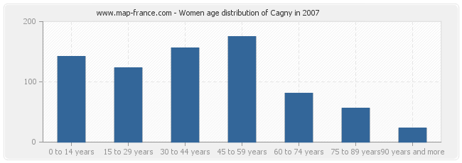 Women age distribution of Cagny in 2007