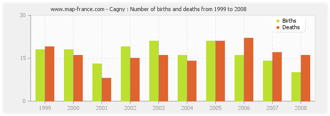 Cagny : Number of births and deaths from 1999 to 2008