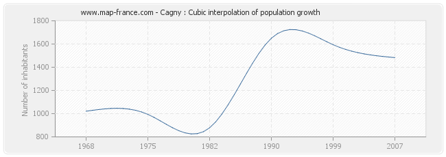 Cagny : Cubic interpolation of population growth