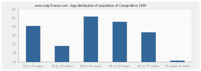 Age distribution of population of Canapville in 1999